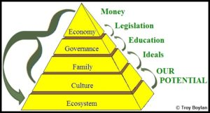 The-Pyramid-of-Human-Success_Troy-Boylan